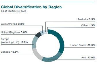 FAQ global diversification by region chart v2