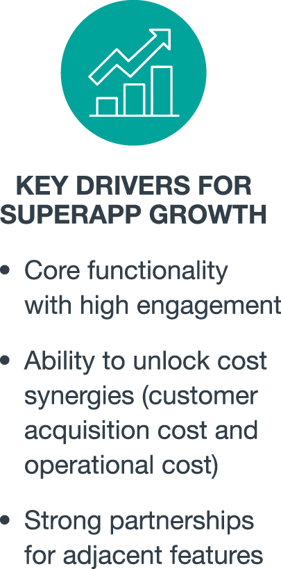 Key Drivers for SuperApp growth