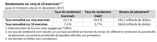 Rendements sur cinq et 10 exercices (pour le trimestre clos le 31 décembre 2017)